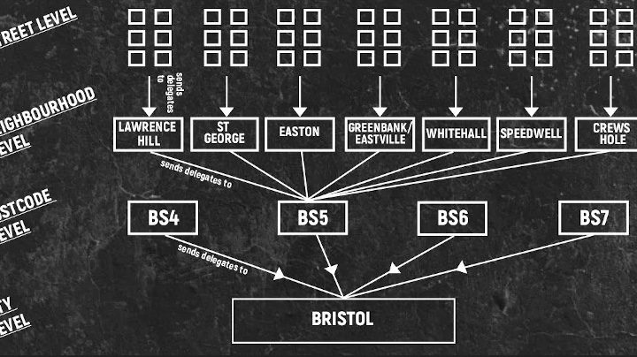 Image shows a flow chart of the structure of mutual aid organising in Bristol