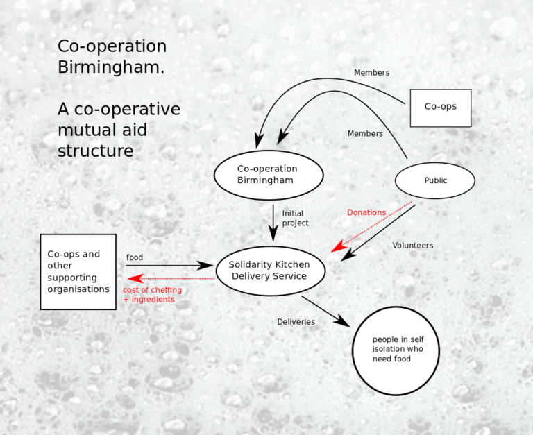 Graphic shows mindmap of solidarity kitchen structure
