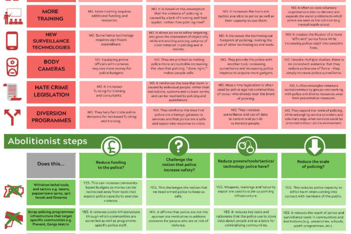 Infographic comparing reformist and abolitionist steps towards policing