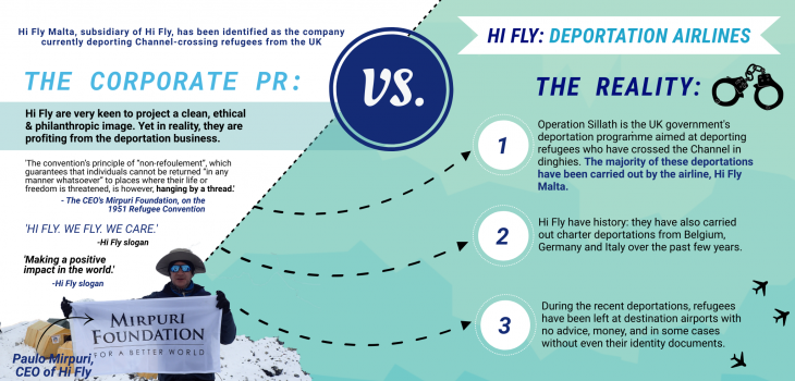 Hi-Fly infographic